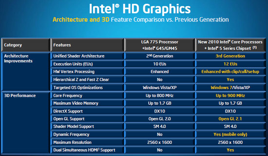 Intel hd graphic 3000 best settings for gaming and a fast pc youtube.